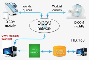 DICOM WORKLIST | Logic Systems